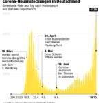 Corona! Aktuelle Daten: rund 61700 aktive Fälle in Deutschland